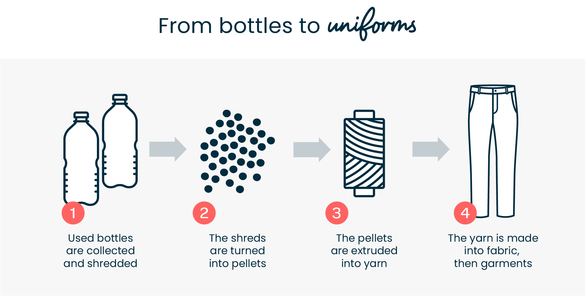 recycled polyester uniforms process